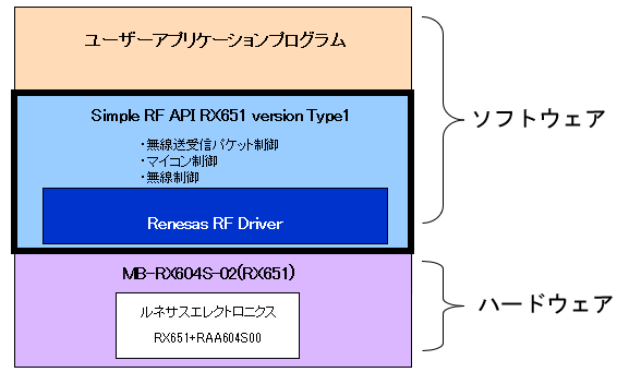 無線通信ライブラリ Simple RF API RX651 version Type1